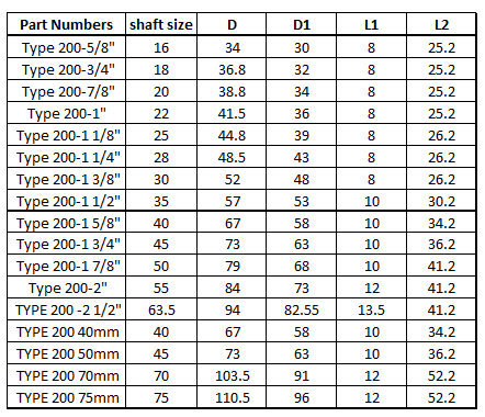 Mechanical seal Type 2 size list