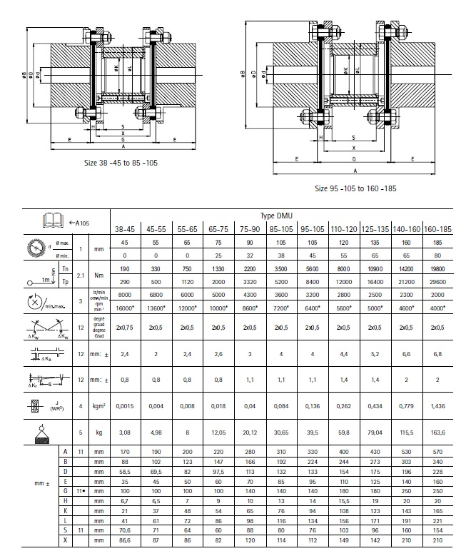DMU Disc Coupling size list