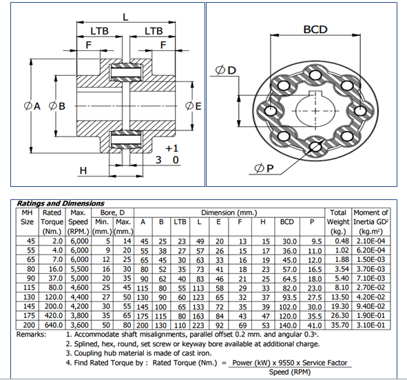 MH Coupling Size List, Mitsuboshi couplings