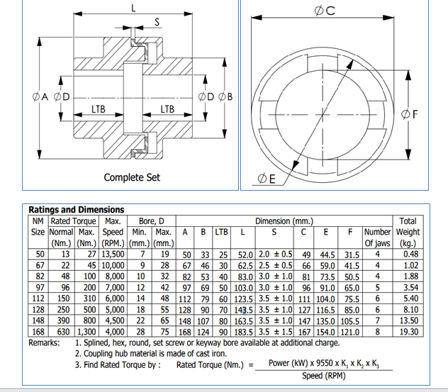 NM Coupling Size List, Normex couplings sizes